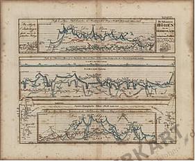 1837 - Die bekannten Höhen (Replikat)