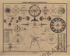 1867 - Quadro Cosmografico ed Uranografico (Replica)
