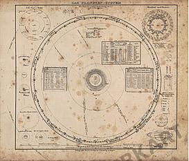 1860 - Planetary System (Replica)
