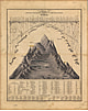 1841 - Rivers and Mountains of the world (Replica)